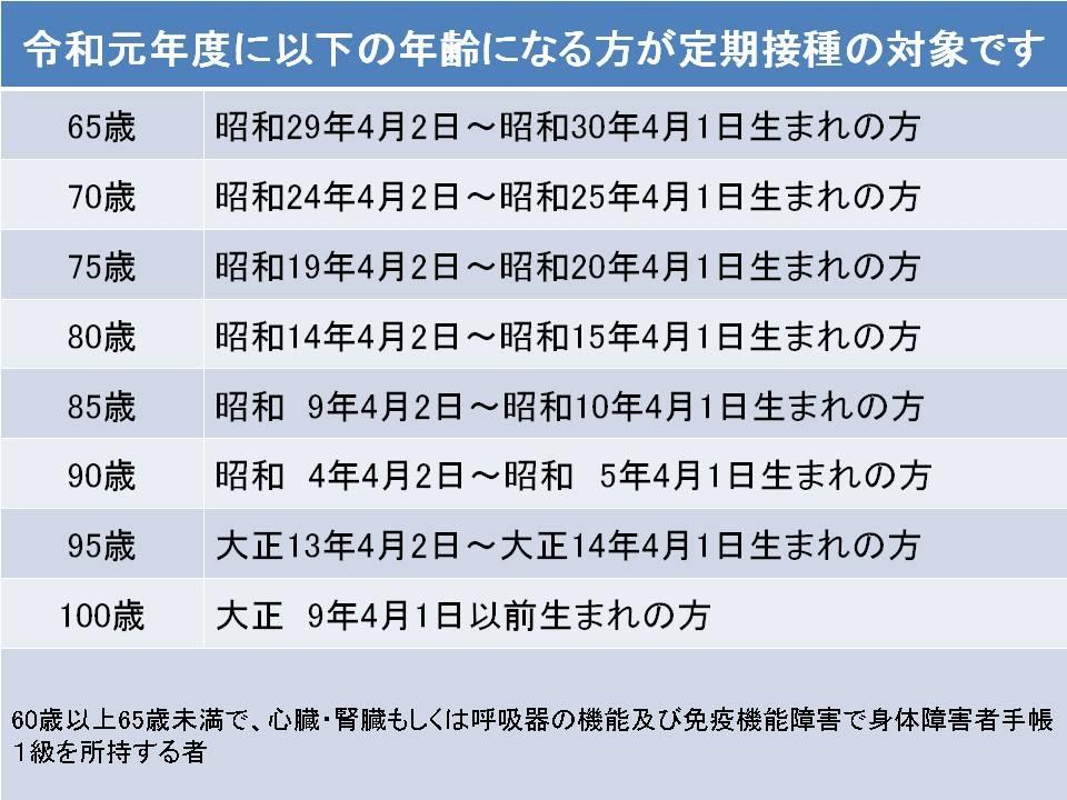 2019肺炎球菌