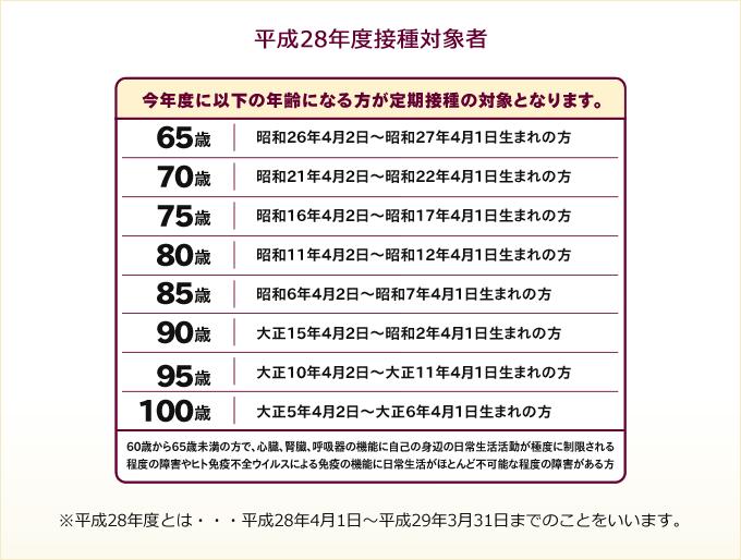 平成28年度肺炎球菌ワクチン接種対象者